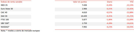 El IBEX 35, apoyado en el sector bancario, limita su retroceso a un -0,34% en la sesión de hoy