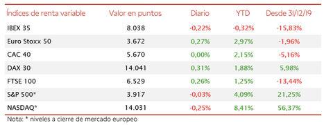 El IBEX 35 se ha desmarcado del resto de la tendencia en Europa tras retroceder hoy un 0,22%
