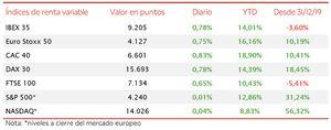 El IBEX 35 se ha apreciado en la semana un 1,28%, cerrando por encima de 9.200 puntos