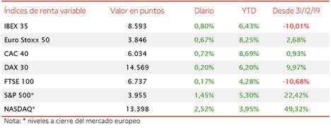 El IBEX 35 (+0,80%) se ha quedado a escasos puntos de 8.600 puntos