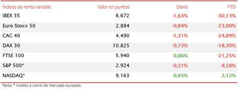 El IBEX 35 comienza la semana retrocediendo un 1,63% y perdiendo el umbral de 6.700 puntos