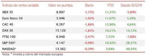 Tras superar ayer el umbral de 9.100 puntos, el IBEX 35 (-1,72%) ha perdido la barrera de 9.000 puntos