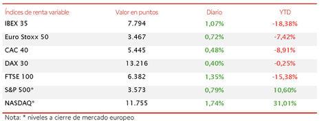 El IBEX 35 modera su avance de las últimas dos jornadas y cierra en 7.794 puntos (+1,07%)