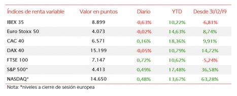 El IBEX 35 (-0,63%) ha cerrado la sesión de hoy por debajo de 8.900 puntos a pesar del avance de las acereras