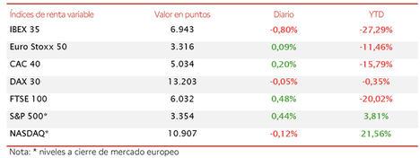 El IBEX 35 cierra la semana por debajo de 7.000 puntos, tras retroceder hoy un 0,80%