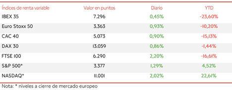 Un nuevo avance del IBEX 35 (+0,45%) aproxima al índice español a los 7.300 puntos