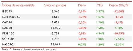 El IBEX 35 se ha mantenido en la zona en torno a los 8.350 puntos a pesar de retroceder un 0,14% en la sesión de hoy