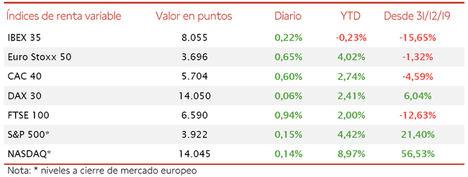 El IBEX 35 ha retrocedido en la semana un 1,94%, si bien ha cerrado por encima del nivel de 8.000 puntos