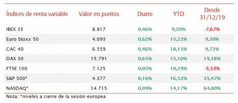 El IBEX 35 ha superado nuevamente el nivel de 8.800 puntos, avanzando un 0,46% en la sesión de hoy