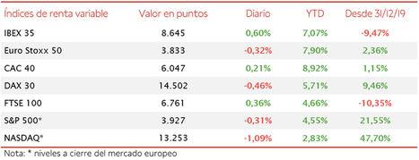 El IBEX 35 ha registrado una revalorización semanal de un 4,32%, superando así el nivel de 8.600 puntos