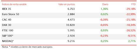 El IBEX 35 sobresale y se aprecia un 1,36% superando el umbral de 6.700 puntos