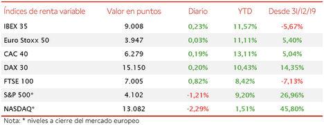 El IBEX 35 (+0,23%) ha superado nuevamente la barrera de 9.000 puntos