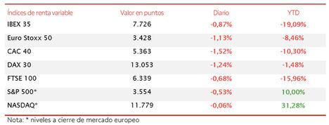 Toma de beneficios en las bolsas europeas: el IBEX 35 cae un 0,87% hasta 7.726 puntos