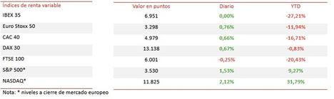 El IBEX 35 (+0,0%) ha iniciado la semana manteniéndose en plano