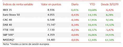 El IBEX 35 (+0,41%), en una sesión de menos a más, ha cerrado la jornada por encima de 8.900 puntos