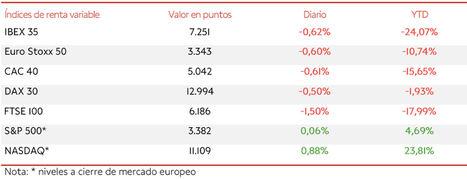 El IBEX 35 retrocede un 0,62% hasta 7.251 puntos