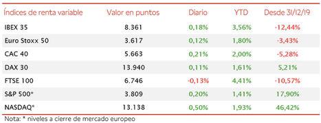 El IBEX 35 se ha revalorizado un 0,18%, elevándose hasta 8.361 puntos