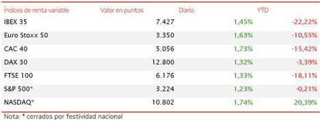 El IBEX 35 inicia la semana con un avance de un 1,45% y supera nuevamente el umbral de 7.400 puntos