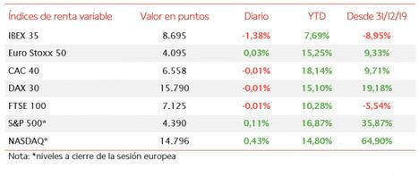 El IBEX 35 ha retrocedido por debajo del nivel de 8.700 puntos tras retroceder un 1,38%