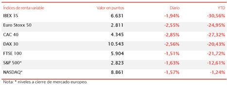 El IBEX 35 registra unas pérdidas de un 1,94% y retrocede hasta 6.631 puntos