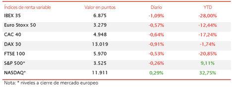 El IBEX 35 (-1,09) lidera las caídas en Europa lastrado principalmente por el sector bancario