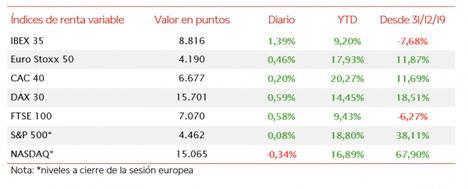El IBEX 35, tras caer el viernes un 1,20%, ha iniciado la semana con un repunte de un 1,39% a 8.816 puntos