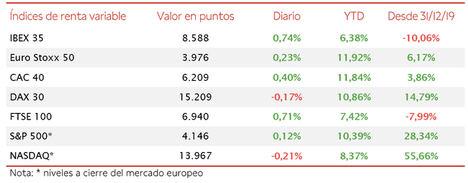 El IBEX 35, apoyado en la revalorización de los valores de sectores cíclicos, ha avanzado un 0,74% hasta 8.588 puntos