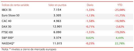 El IBEX 35 cierra la semana con saldo positivo (+2,93%) pese a las caídas de las 2 últimas sesiones
