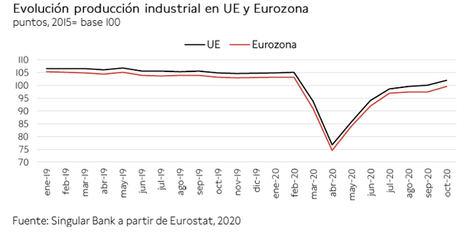 Tras dos jornadas de caídas, hoy el IBEX 35 lidera los avances en la Eurozona ganando un 0,96%
