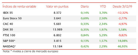 El IBEX 35 ha cerrado con una revalorización de un 0,14%, acercándose al nivel de 8.400 puntos