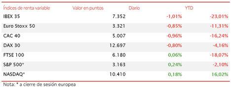 El IBEX 35 ha retrocedido un 1,01% y ha perdido el umbral de 7.400 puntos