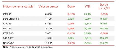 El IBEX 35 ha mantenido la tendencia bajista de ayer y ha retrocedido un 0,42%