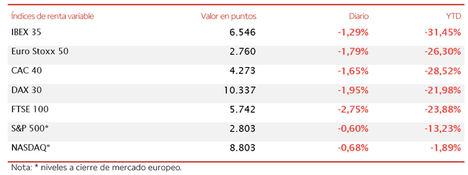 El temor de un rebrote del Covid-19 impulsa las ventas en las bolsas a nivel global