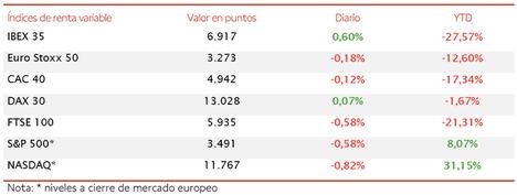 El IBEX 35 destaca entre las bolsas europeas con un repunte de un 0,60% hasta 6.917 puntos