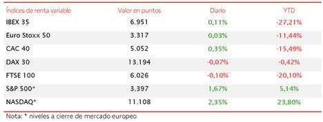 El principal índice bursátil español inicia la semana en positivo y alcanza 6.951 puntos (+0,11%)