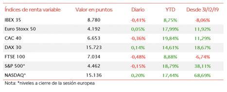 El IBEX 35 ha perdido el umbral de 8.800 puntos tras retroceder un 0,41%