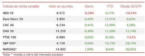 A pesar de los avances entre las bolsas europeas, el IBEX 35 ha cerrado la sesión con una caída del 0,20% hasta 8.752 puntos
