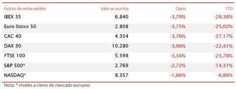 El IBEX 35 (-3,79%) cae más de 250 puntos en la sesión con el punto de mira en EE.UU.