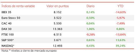 Ligero avance del IBEX 35 hasta 8.152 puntos, apoyado en las subidas de los valores bancarios