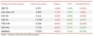 El IBEX 35 ha cerrado la última sesión de la semana con un descenso de un 1,69%, perdiendo así el nivel de 8.300 puntos