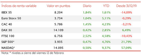 El IBEX 35 repunta un 1,84% en la sesión de hoy y recupera los 8.200 puntos
