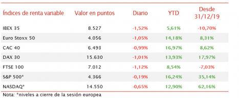 El IBEX 35 ha caído más de un 1,5%, perdiendo así el nivel de 8.600 puntos