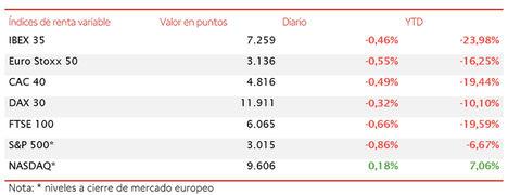 El IBEX 35 cae un 0,46% con el foco de atención en la coyuntura de China
