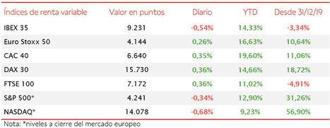 El IBEX 35 se ha desmarcado del resto de Europa y ha cerrado con un retroceso de un 0,54%, cayendo a 9.231 puntos