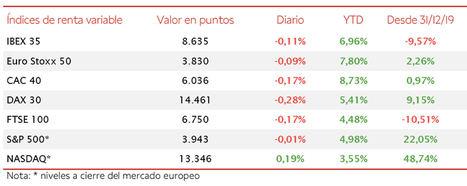 El IBEX 35 cae un 0,11%, rompiendo la tendencia de 5 jornadas consecutivas al alza