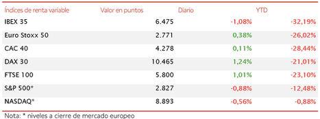 El IBEX 35 retrocede un 1,08%, frente a las subidas del resto de principales índices europeos