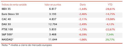 En una sesión bajista generalizada en las bolsas europeas, el IBEX 35 cae hasta 6.817 puntos (-1,44%)