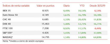 El IBEX 35 ha cerrado por encima de 8.900 puntos tras apreciarse un 0,49%