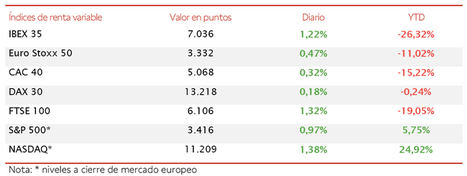 El IBEX 35 lidera los avances de las bolsas europeas y recupera el nivel de los 7.000 puntos (+1,22%)