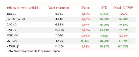 El IBEX 35, perjudicado por el peso en su composición de las utilities (21,5%), ha retrocedido un 1,65%